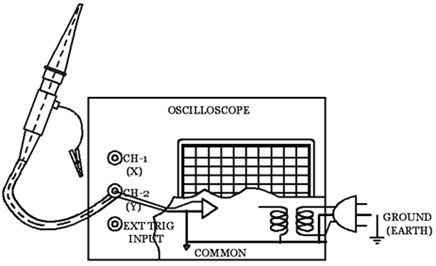 Simplified schematic diagram of a conventional two-channel oscilloscope