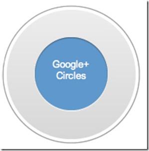 Advantages Of Google Plus and Google Plus Circles