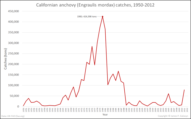 Californian anchovy (Engraulis mordax) catches in tons, 1950-2012. The peak catch was in 1981, at 424,398 tons. The annual catch has since plummeted to less than 100,000 tons per year. Data are from UN FAO (fao.org). Graphic: James P. Galasyn