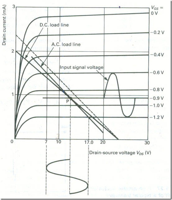 A.C. Load Lines 6