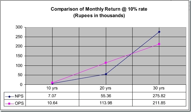 New_Pension_Scheme_in_Comparison_to_OPS4_thumb%25255B1%25255D