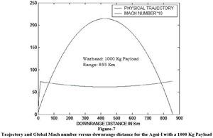 Agni-1-Missile-1000-kg-warhead-Metal-casing-01