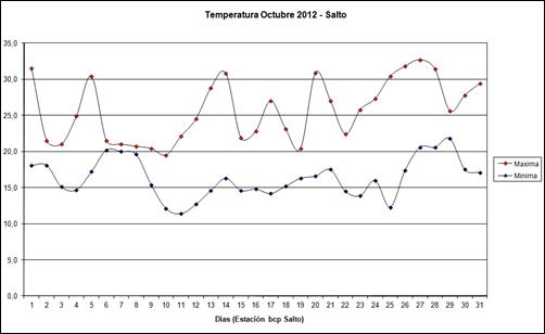 Temperatura Maxima y Minima (Octubre 2012)