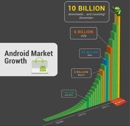 Evolucion de las descargas de  Android Market