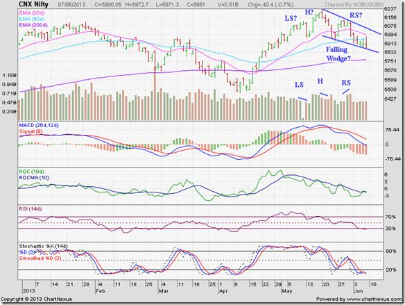 Nifty_Jun0713