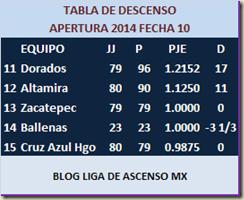 Descenso en el Ascenso MX