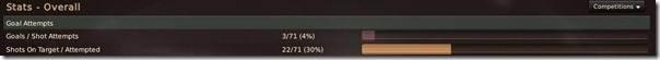 Balotelli stats