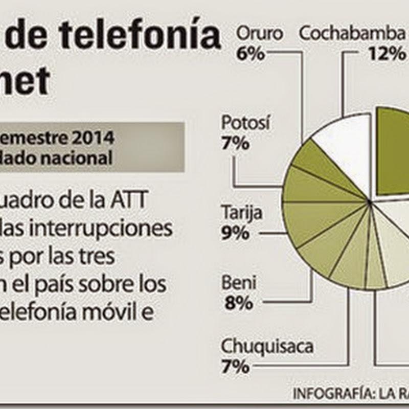 ATT reporta 173 interrupciones por servicio telefónico