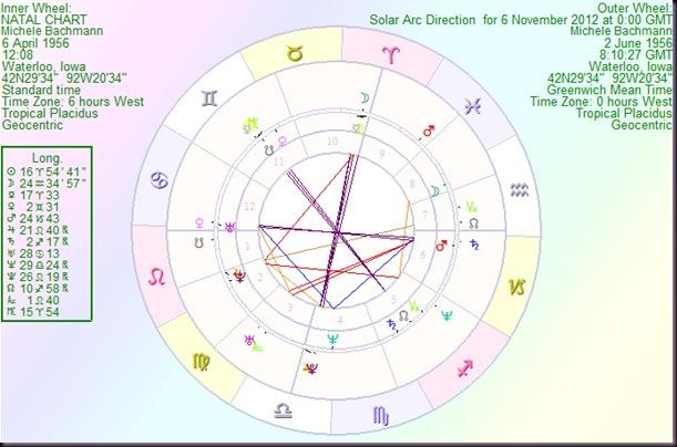 MicheleBachmann solar arc
