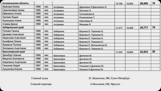 penzakr2014res_25.11_2-page-005