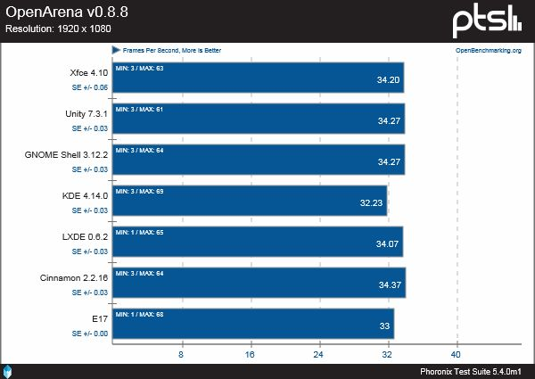 performance grafiche di 7 ambienti desktop in Ubuntu 14.10 - OpenArena