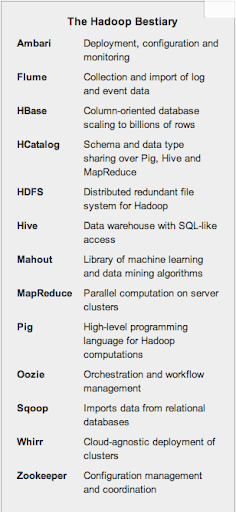 Hadoop ecosystem