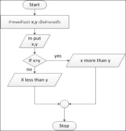 ภาษา c