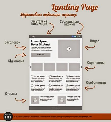 инфографика создания лендинг пейдж