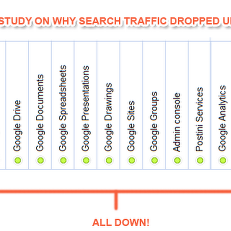 Up to 90% Massive Drop in Google Search Traffic Worldwide [Case Study]