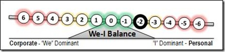 -2 We-I Balance