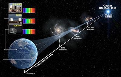 esquema da medição do espectro do Quasar