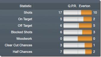 QPR - Everton