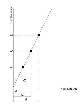 GRÁFICO DE TENSÃO-Model