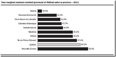 Statistique fiscale des particuliers -2009 - Taux marginal maximal combiné (provincial et fédéral) selon la province