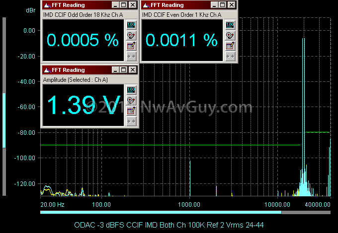 ODAC -3 dBFS CCIF IMD Both Ch 100K Ref 2 Vrms 24-44