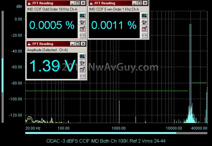 ODAC -3 dBFS CCIF IMD Both Ch 100K Ref 2 Vrms 24-44
