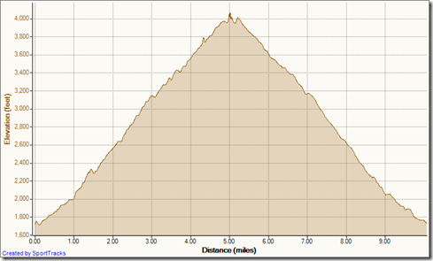 My Activities Holy Jim out-and-back 7-4-2012, Elevation - Distance