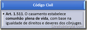 Código Civil - Art. 1.511