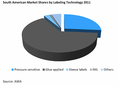 Sout american market shares by labelling tecnology 2011