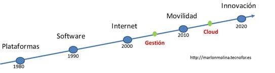 Desarrollo de las Tecnologías de la Información