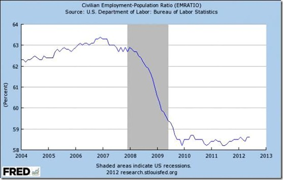 Civ. Employment Pop. Ratio 2004 - 2012