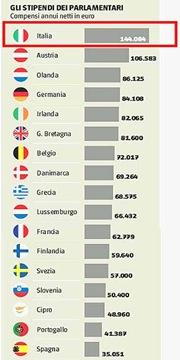 Stipendio parlamentari in Italia ed Europa