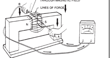Electromagnetic induction : moving coils—stationary fields