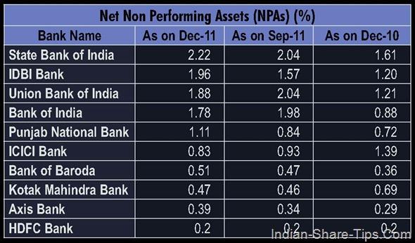 Bank NPA
