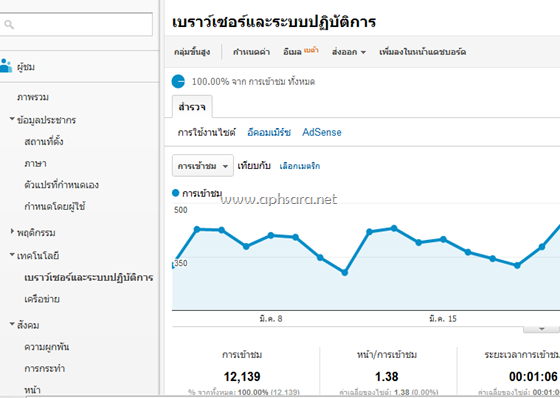 วาง code google analytic ใน blogger