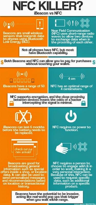 iBeakon vs NFC
