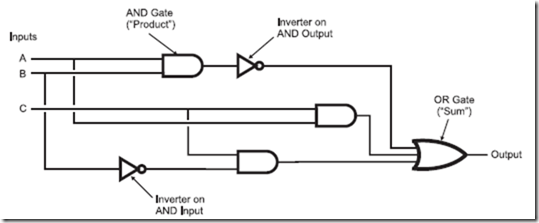 The Underpinnings of Digital Electronics : Boolean