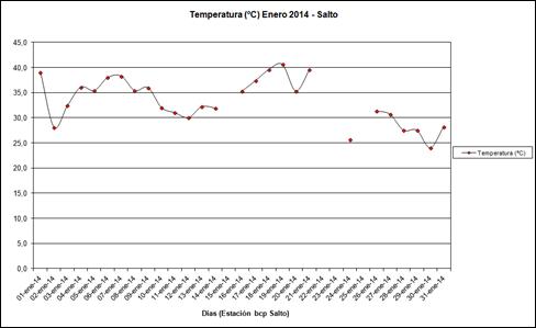 Temperatura (Enero 2014)