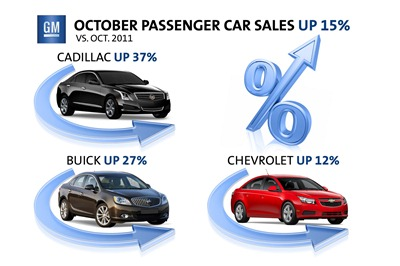 GM-October-2012-US-Sales