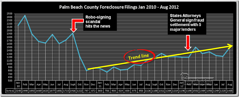 Foreclosure_Filings_PB_County_Graph