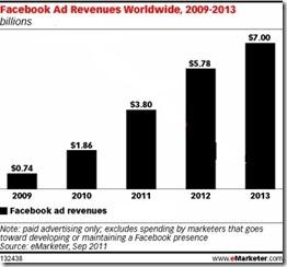facebook_ad_revenues