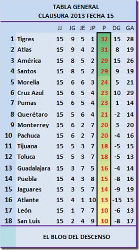 Apertura 2014 Tabla de posiciones / Clasificación - ESPN