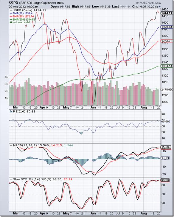 S&P 500_Aug1712