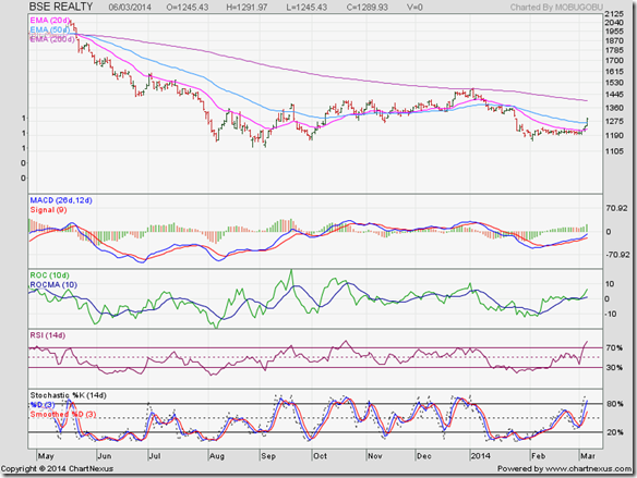 BSE Realty Index_Mar14