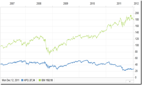 IBM vs HP stock price 5 years