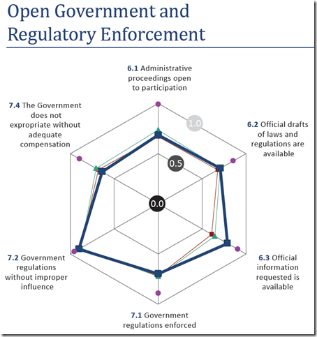Canada - Regulatory Enforcement