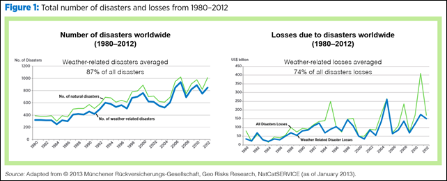 Total number of disasters and losses worldwide, 1980–2012. Graphic: Adapted from © 2013 Münchener Rückversicherungs-Gesellschaft, Geo Risks Research, NatCatSERVICE (as of January 2013)