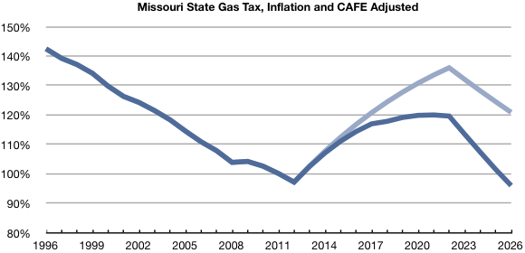 Chart of the relative value of Missouri state gas tax compared to 2011, adjusted for inflation, with and without the effect of rising CAFE standards
