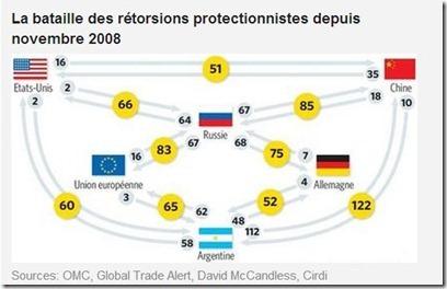 La bataille des rétorsions protectionnistes depuis novembre 2008