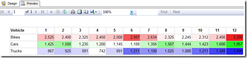 Color gradation across each row in table with different color